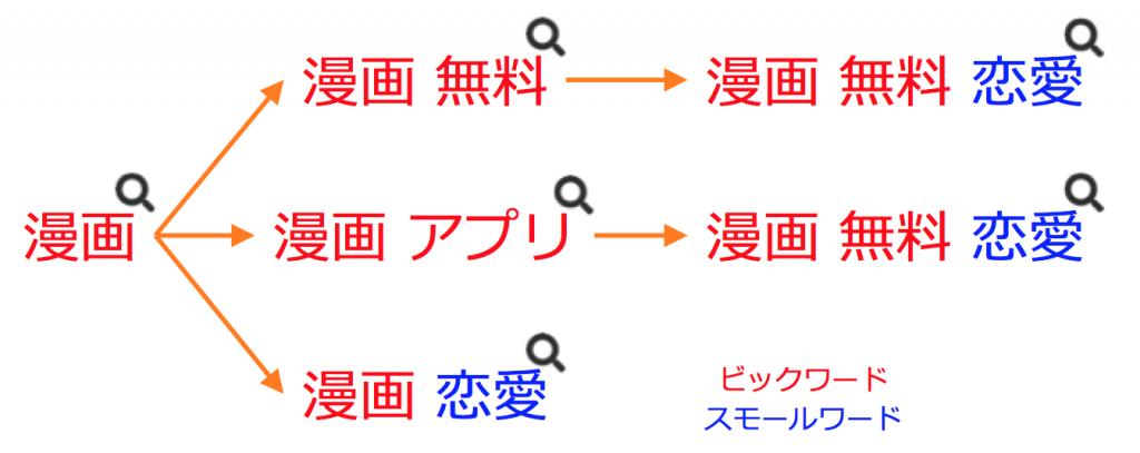 サルでもわかるASO対策:具体的なキーワードの選定方法_サジェスト4